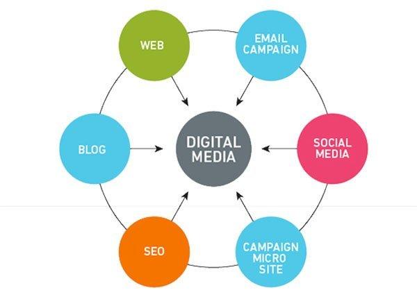 Digital Media – Liệu Bạn Đã Làm Đúng?