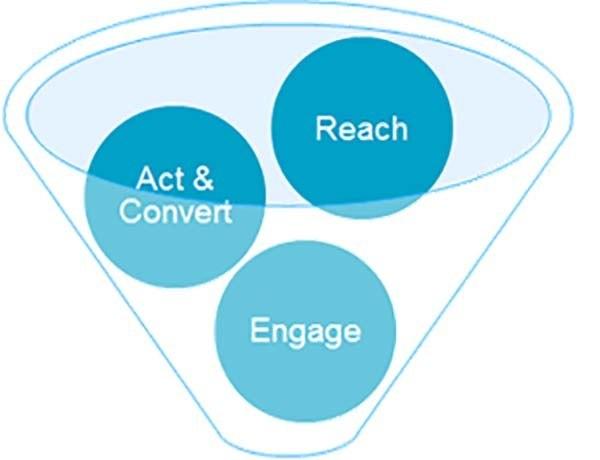 Làm Thế Nào Để Viết Một Kế Hoạch Online Marketing?