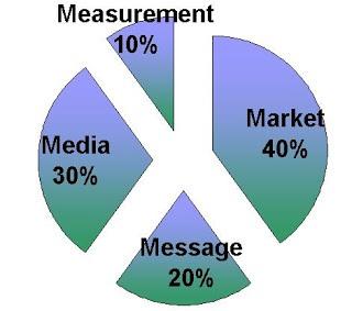 Mô hình 4 M's trong Marketing